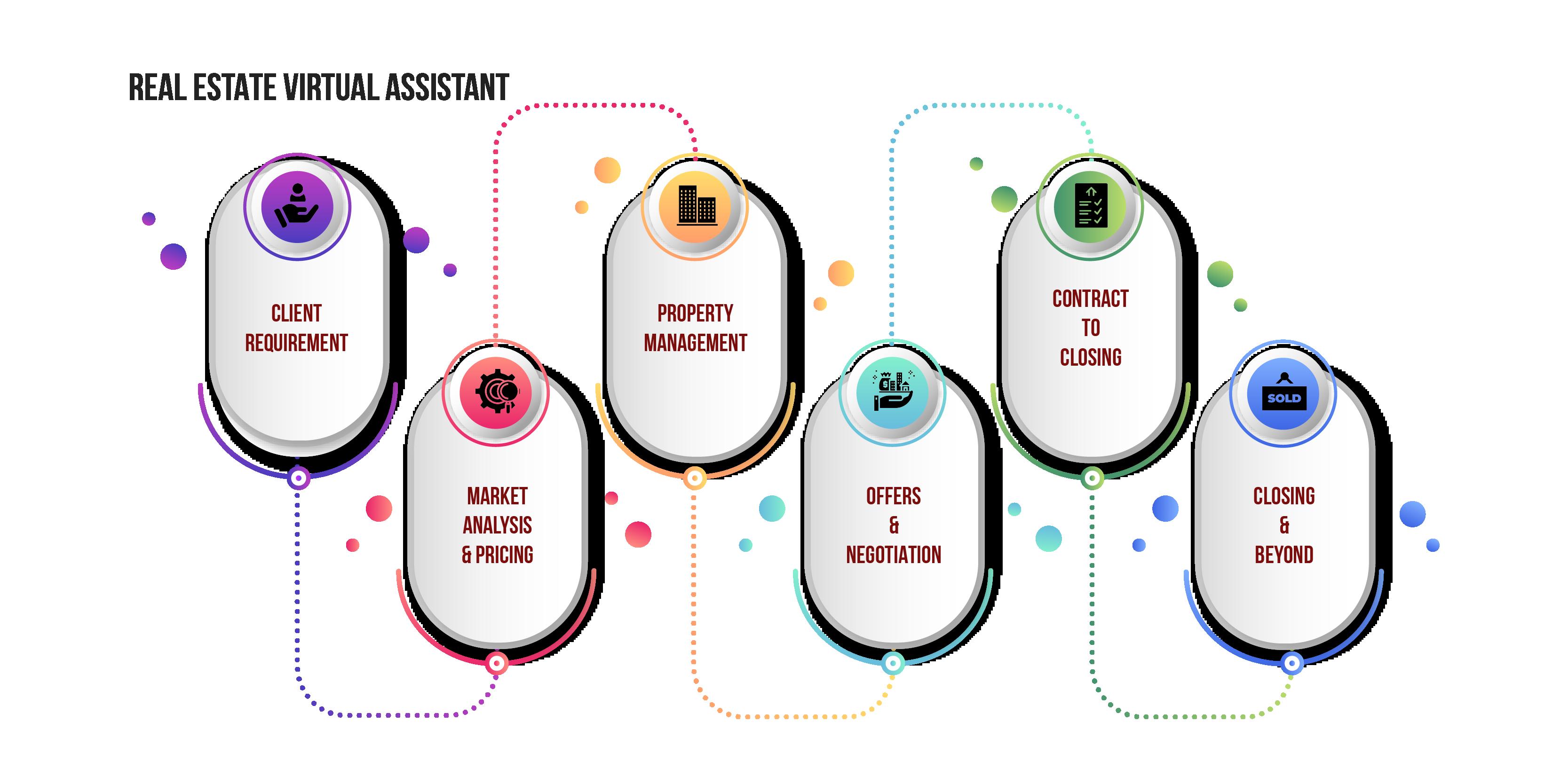 Real Estate Virtual Assistant Service Process