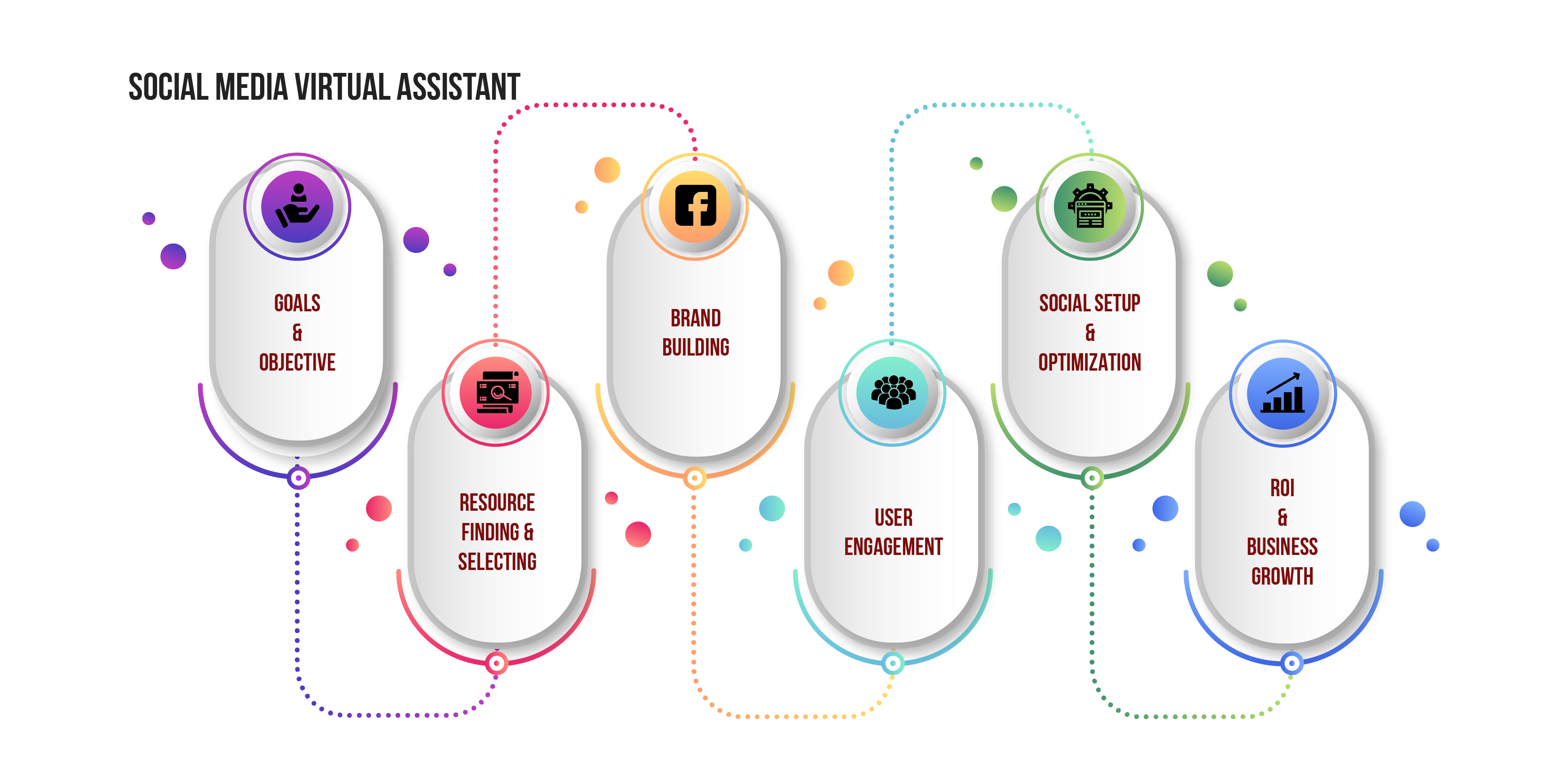 Social Media Virtual Assistant Service Process