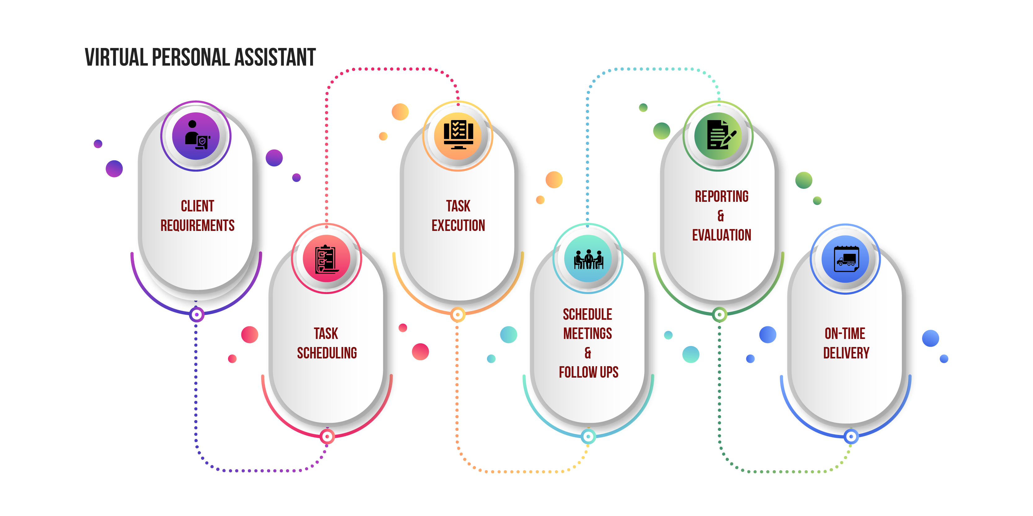 Virtual Personal Assistant Process